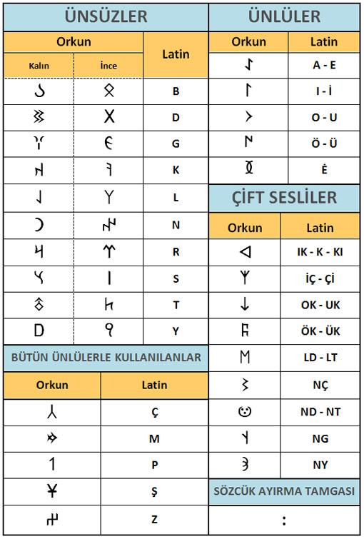 orxun e الفبای اورخون + کتیبه های ترکی 3000 ساله اهر ایران با الفبای اورخون